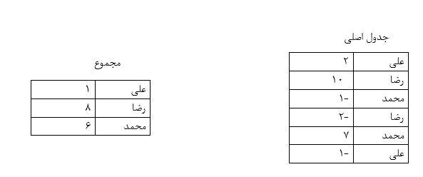 چگونگی استفاده از دستور Sum و Group BY در متد Linq - خودآموز